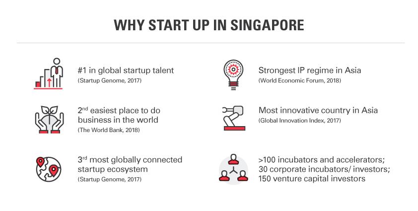 Join Singapore's Startup Hub | Enterprise Singapore