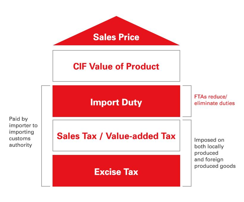 Trade in Goods   Enterprise Singapore