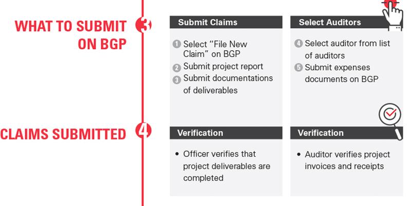 Enterprise Development Grant - Apply | Claims | Enterprise Singapore